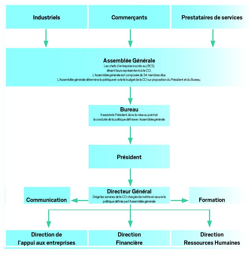 Organisation et fonctionnement cci centre for Chambre commerce industrie